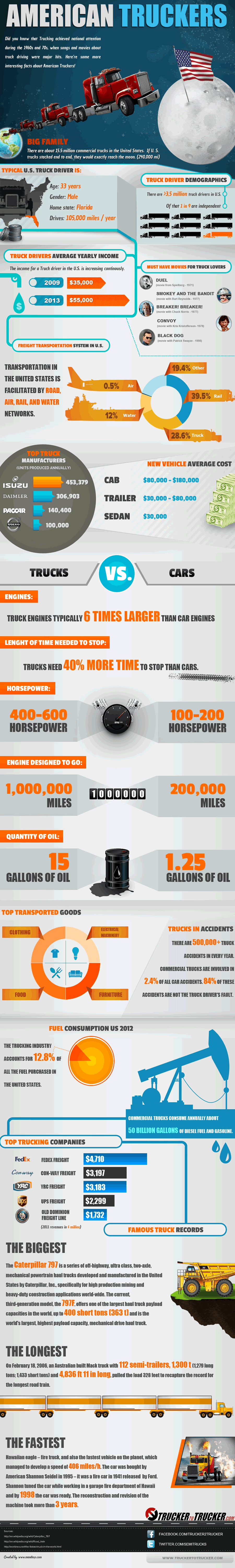 Facts about American Truckers